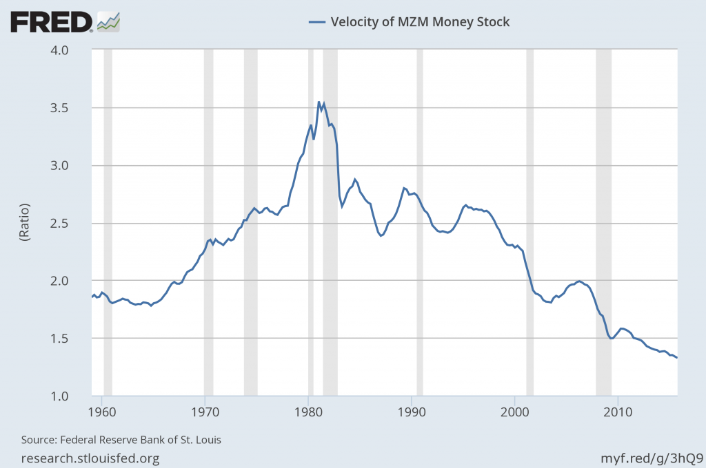 MZM velocity of money