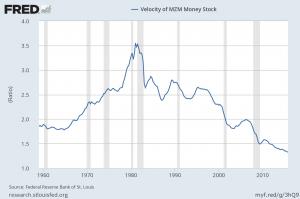 MZM velocity of money