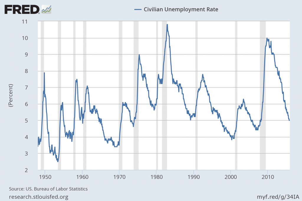 U 3 and u 6 unemployment rate long term reference charts for Bureau of labor statistics