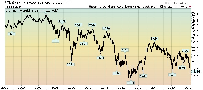 10-year U.S. Treasury yield