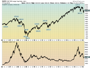 S&P500 and Shanghai Stock Exchange Composite Index chart