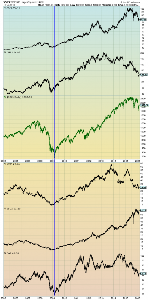 EconomicGreenfield 2-2-16 SPX v others since 2005