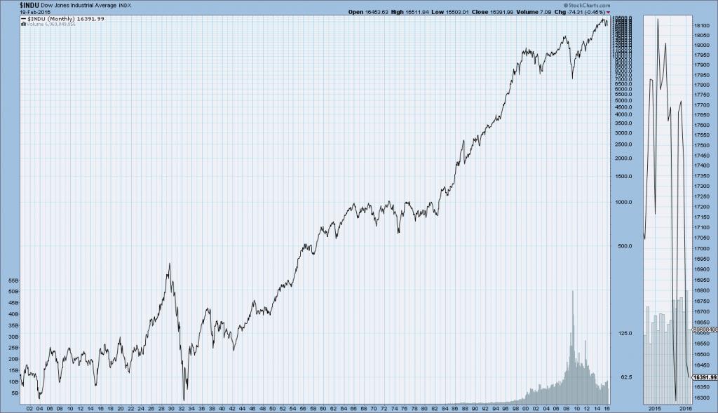 DJIA 1900-February 19,2016