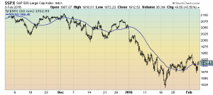 S&P500 3 month 60 minute