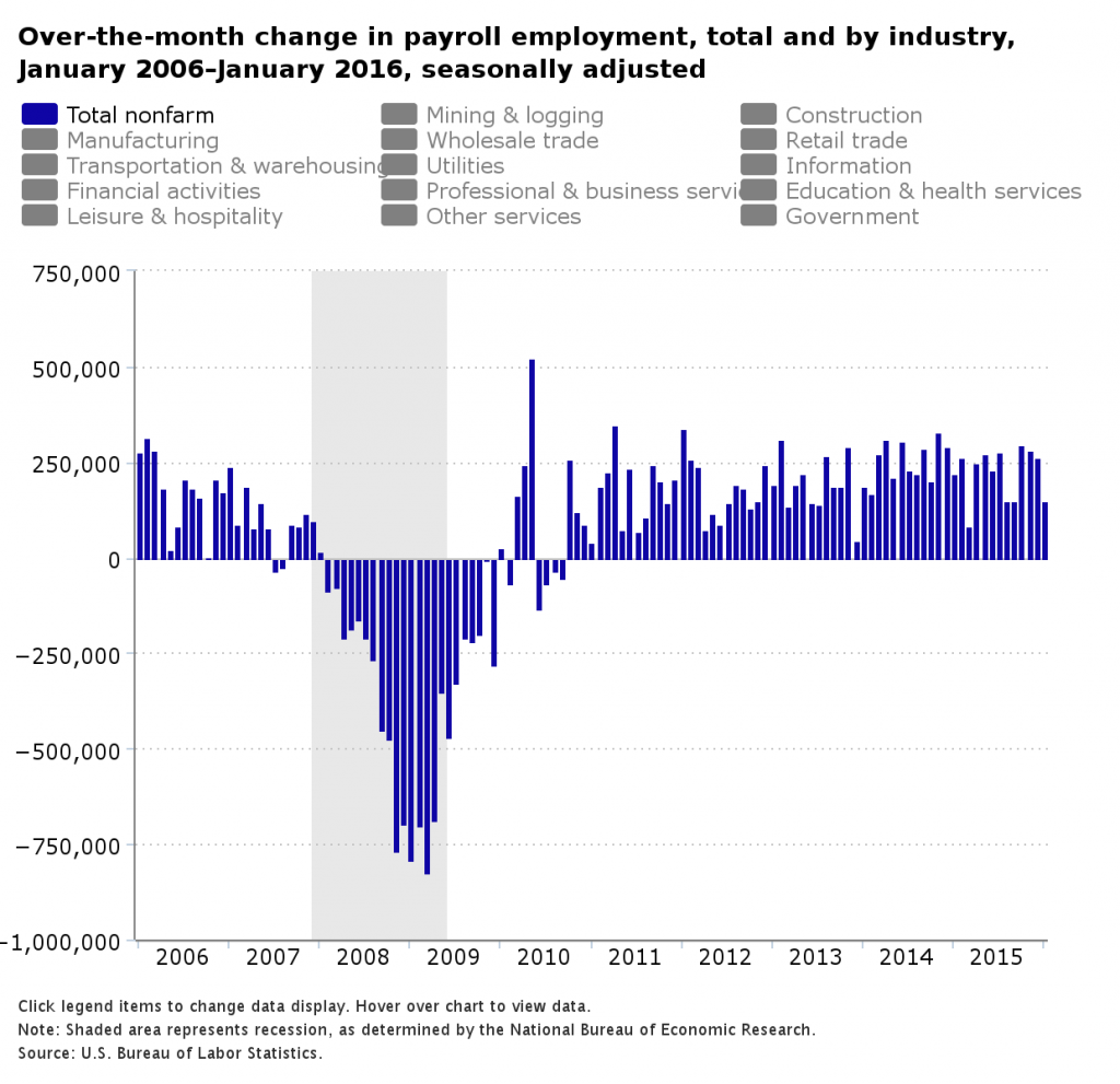 change in payroll employment