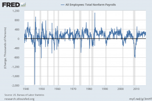 monthly change in nonfarm payroll
