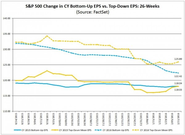 S&P500 EPS estimate trends