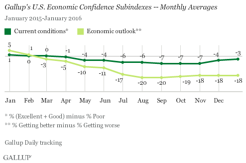 Economic Confidence Subindexes