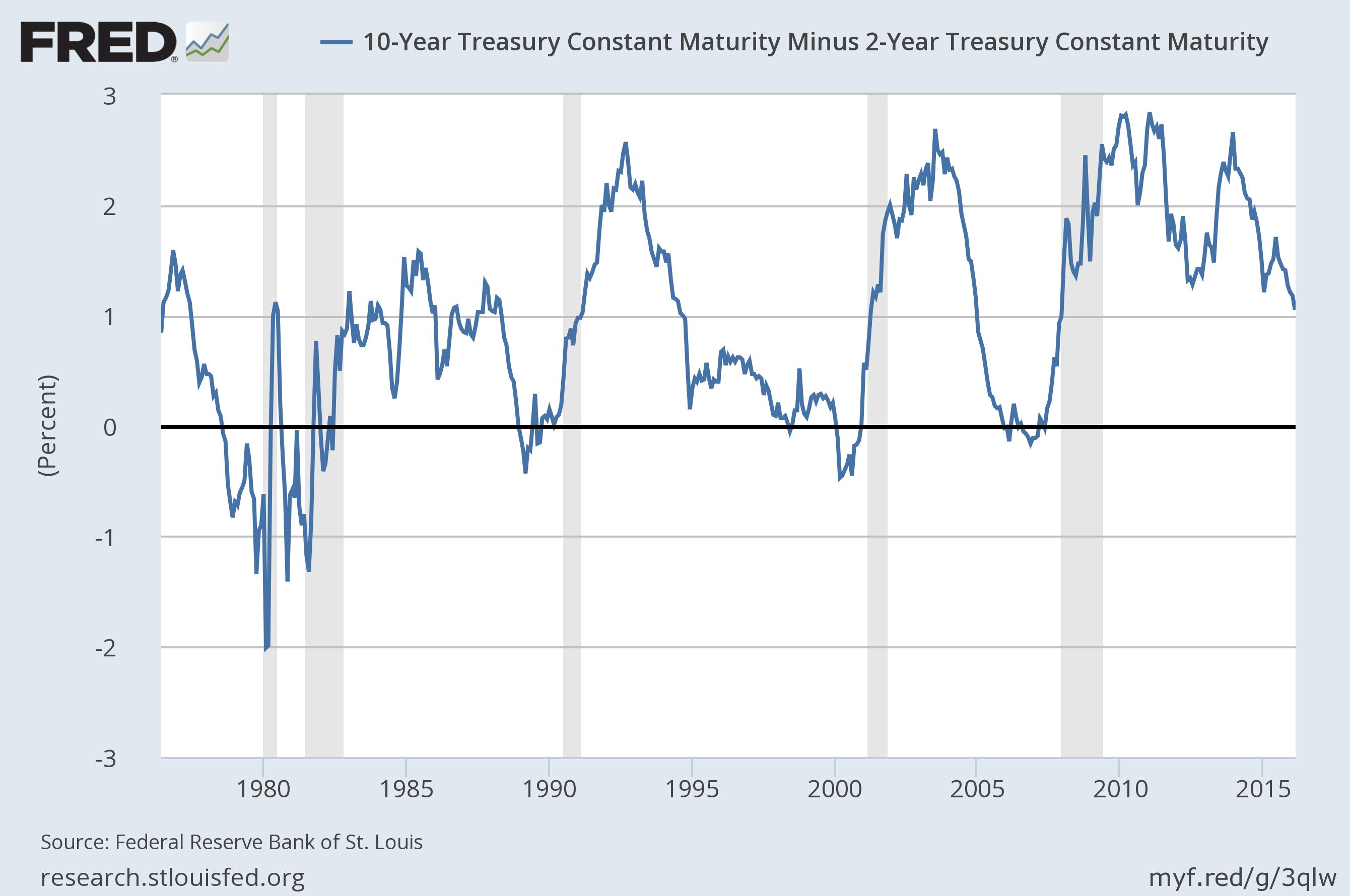 One year constant maturity treasury yield