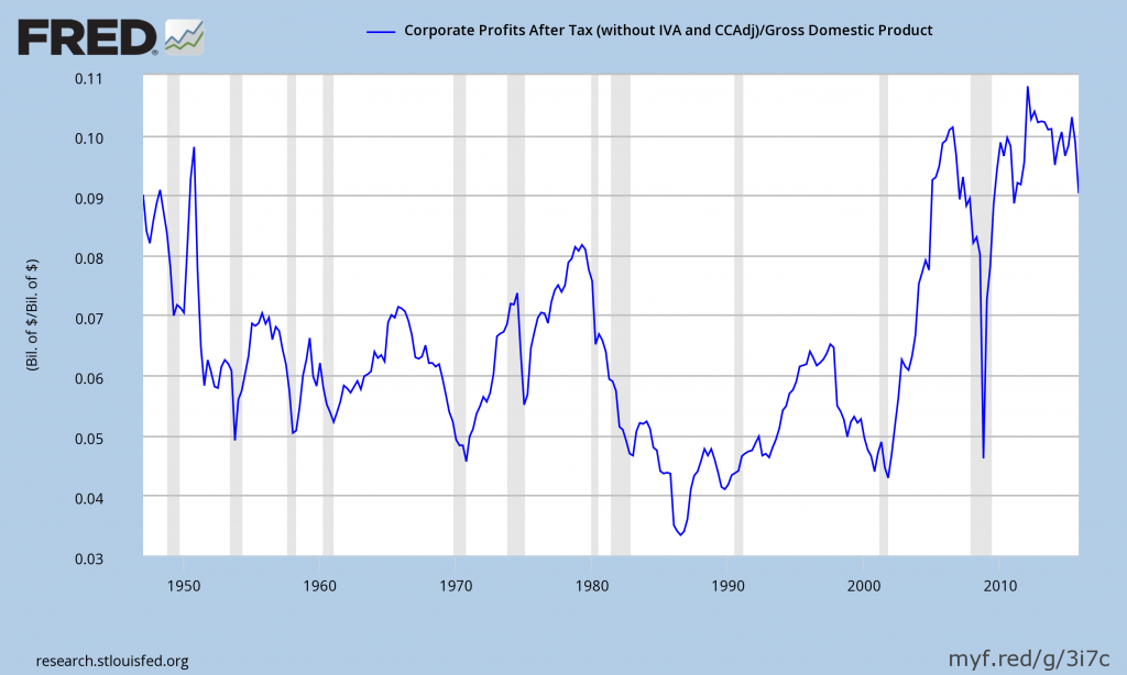 Corporate Profits As A Percent Of GDP