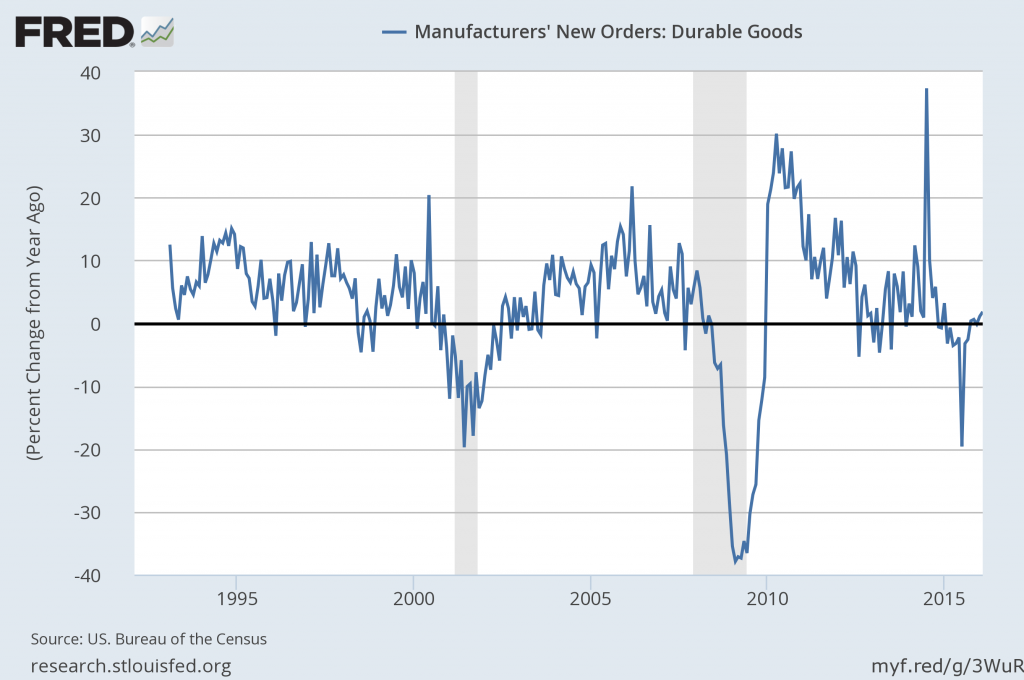 durable goods new orders percent change from a year ago