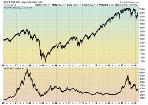 S&P500 and Shanghai Stock Exchange Composite Index