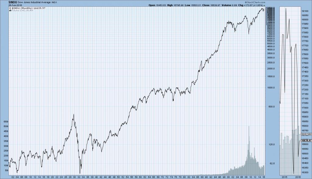 DJIA 1900-present