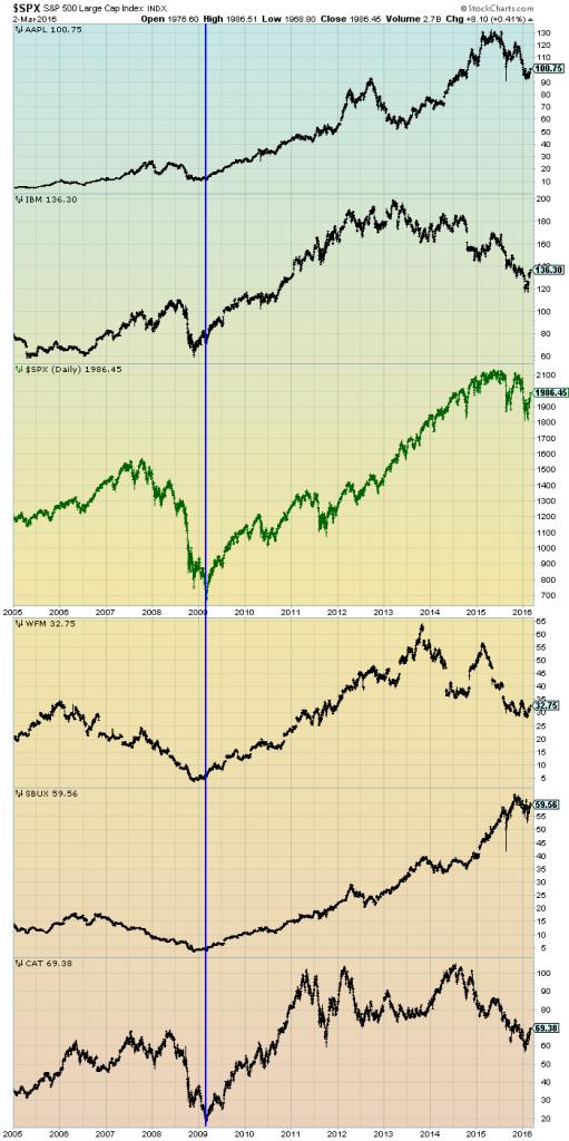 stocks' performances since 2005