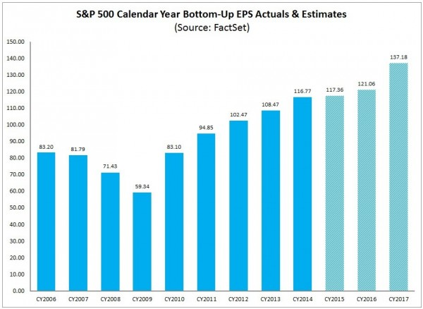 S&P500 annual earnings 2006-2017