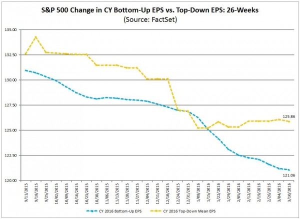 S&P500 earnings estimates 2016