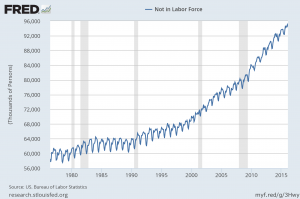 Not In The Labor Force