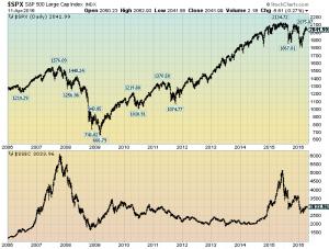 S&P500 vs. Shanghai Stock Market