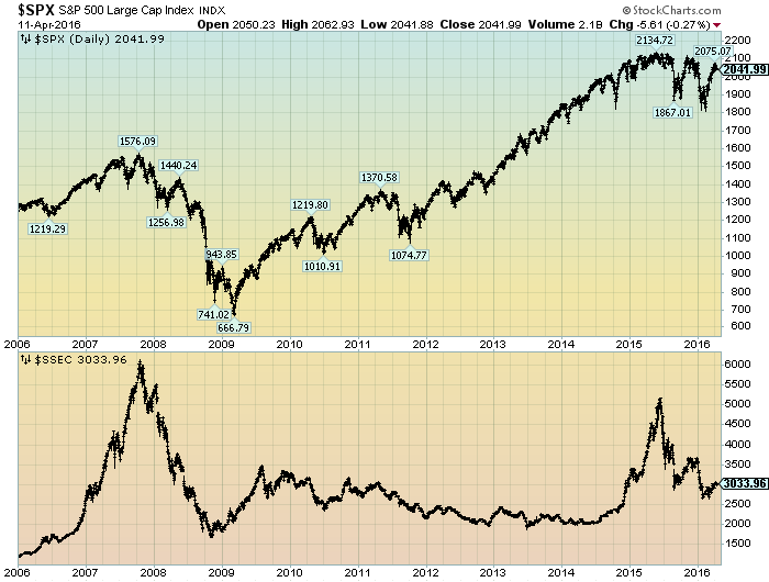 S&P500 vs. Shanghai Stock Market
