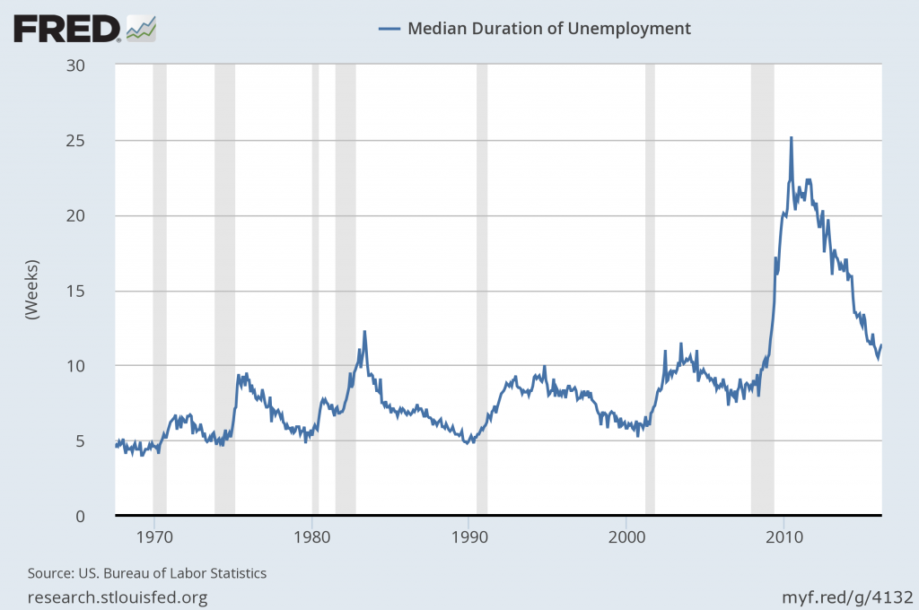 median duration of unemployment