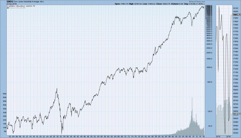 DJIA 1900-April 22, 2016