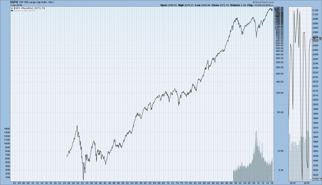 S&P500 from 1925