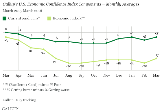 Gallup Economic Confidence Index Components