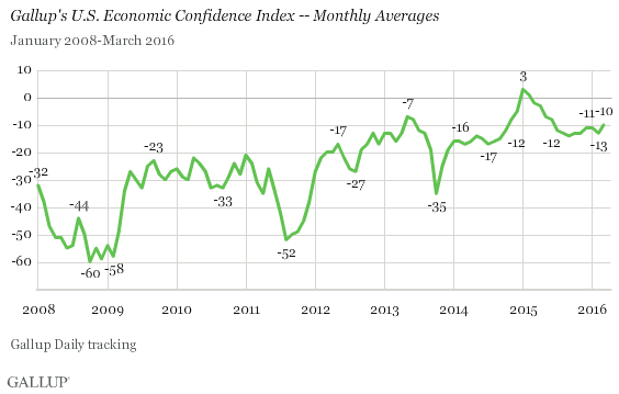 Gallup U.S. Economic Confidence chart