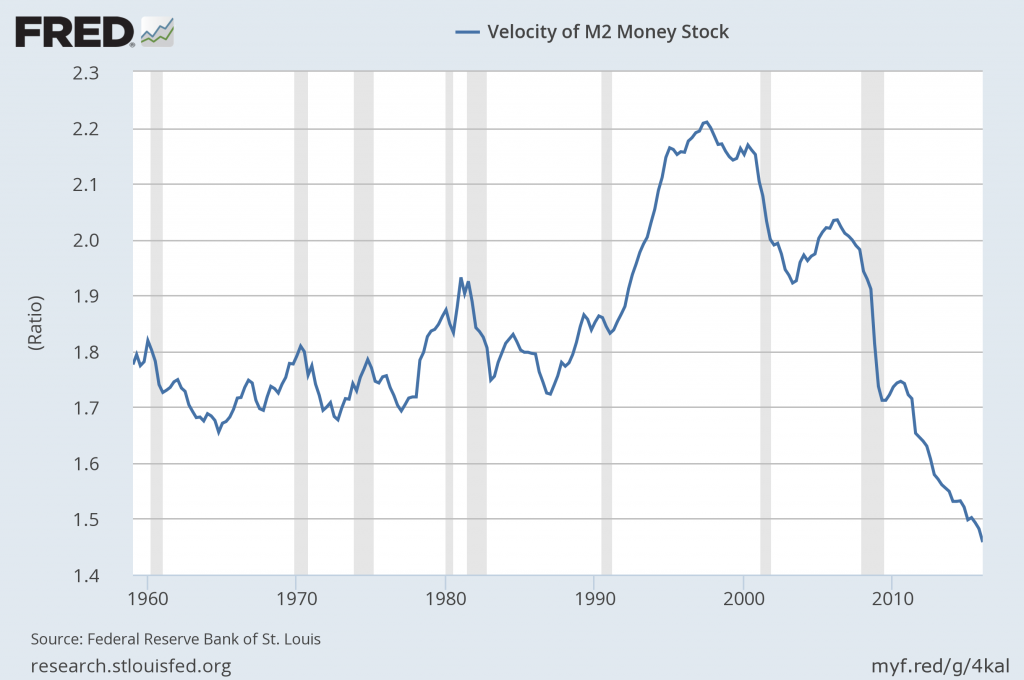 M2 money velocity
