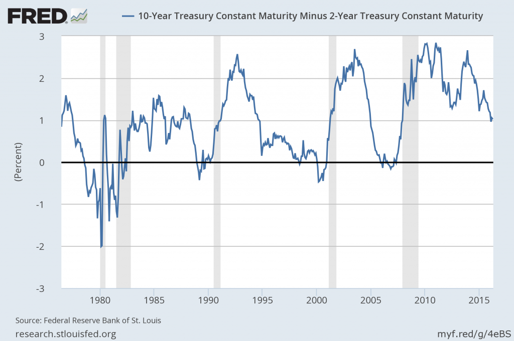 spread 10-Year Treasury and 2-Year Treasury