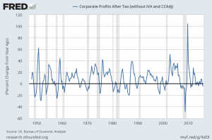 corporate profits after tax percent change from year ago