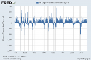 monthly change in total nonfarm payrolls since 1939