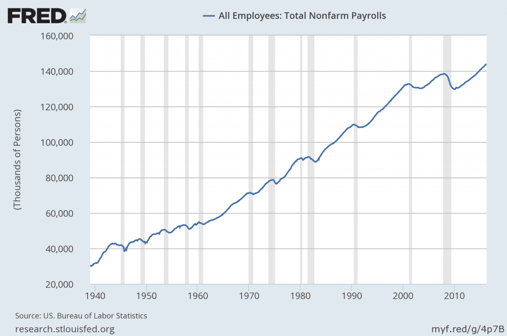 total nonfarm payrolls since 1939