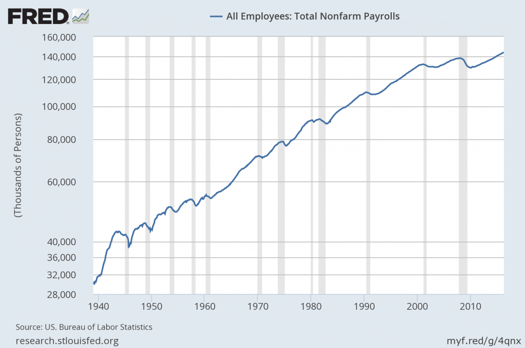 total nonfarm payrolls from 1939-01 through April 2016