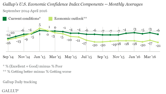 Gallup U.S. Economic Confidence Components - Monthly Averages