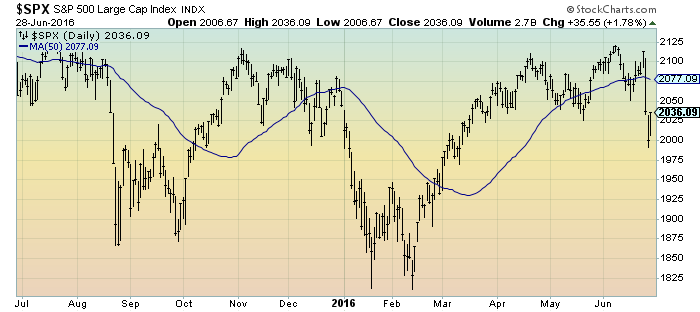 S&P500 1-year daily