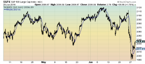 S&P500 3-month 10-minute intervals