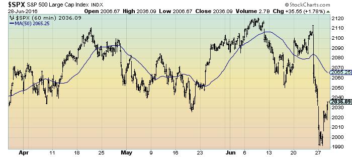 S&P500 3-months 60-minutes