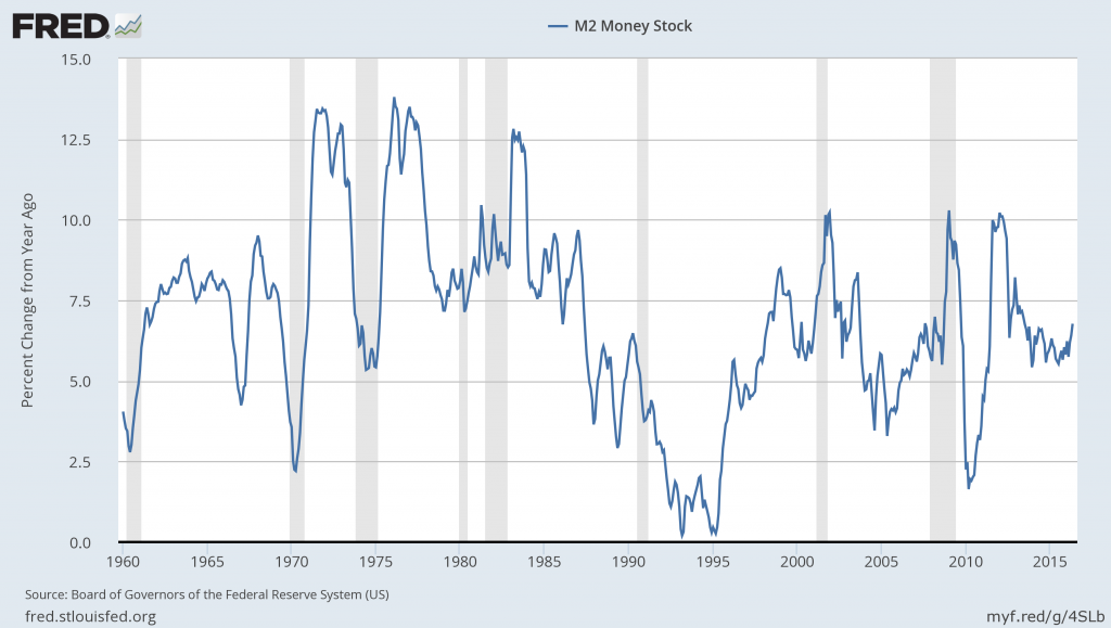 M2SL Through May 2016 percent change from year ago