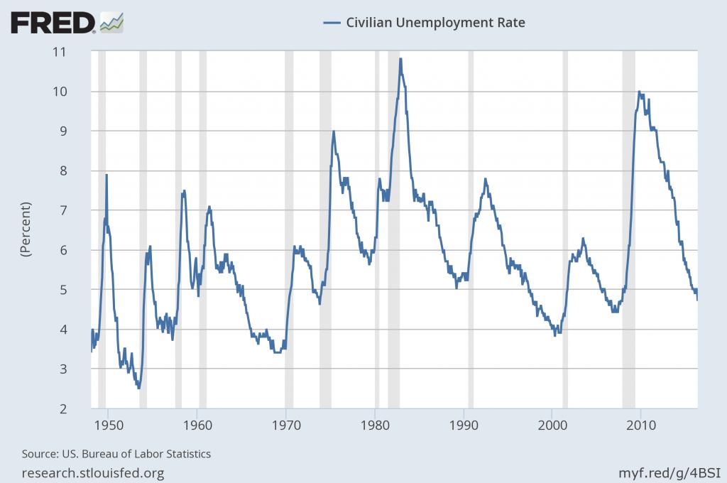 U-3 unemployment chart