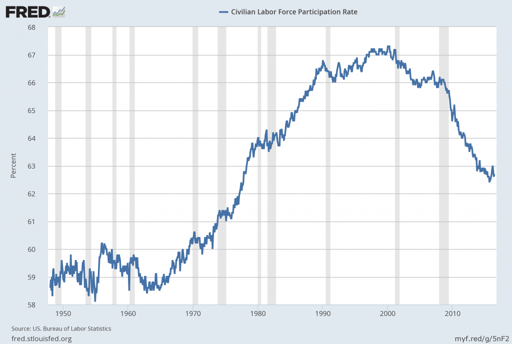 Civilian Labor Force Participation Rate