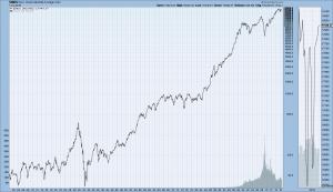 DJIA 1900-July 1, 2016