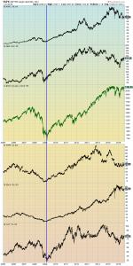 prominent U.S. stocks