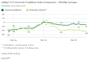 Gallup Economic Confidence Index Components