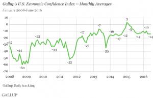 Gallup Economic Confidence Index