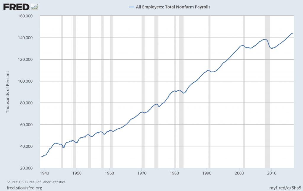 Total Nonfarm Payroll