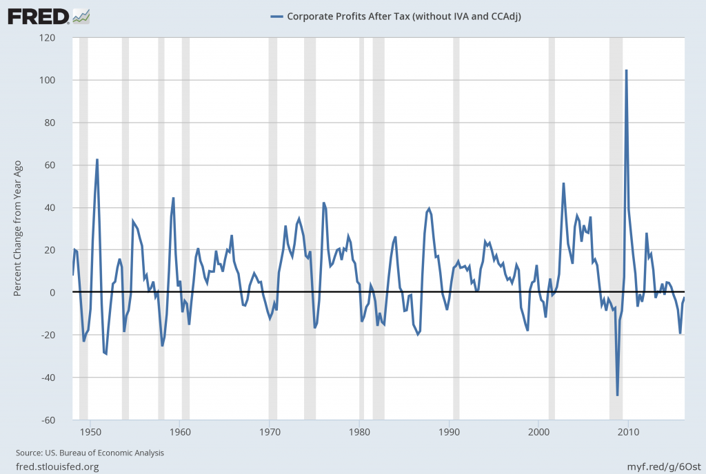 Corporate Profits After Tax percent change from a year ago