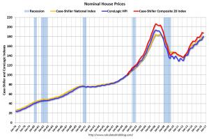 nominal price indexes
