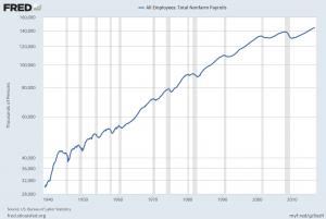 PAYEMS Since 1939 on a LOG basis