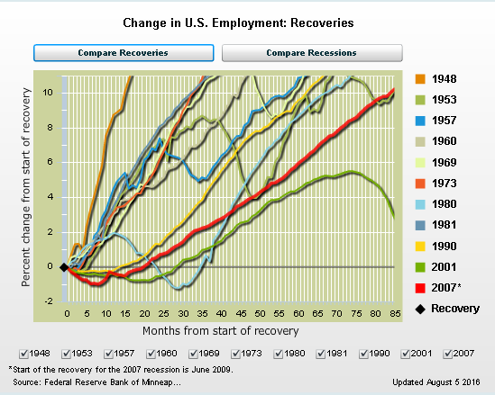 percentage change in employment during recoveries